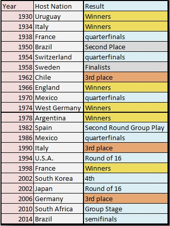 Host Nation Chart
