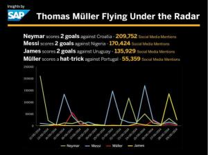 Germany's feats, like Thomas Muller's hat trick, often go underexposed.