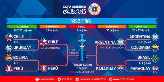Copa America semis
