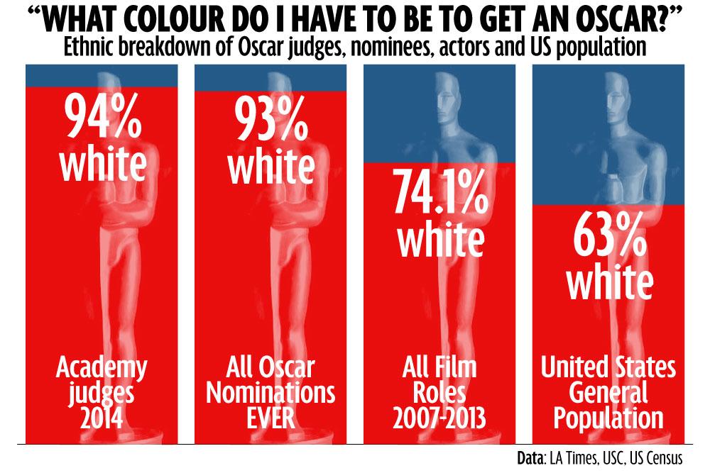 racist-oscars