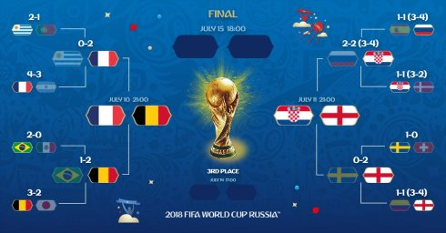WC2018 Final Four