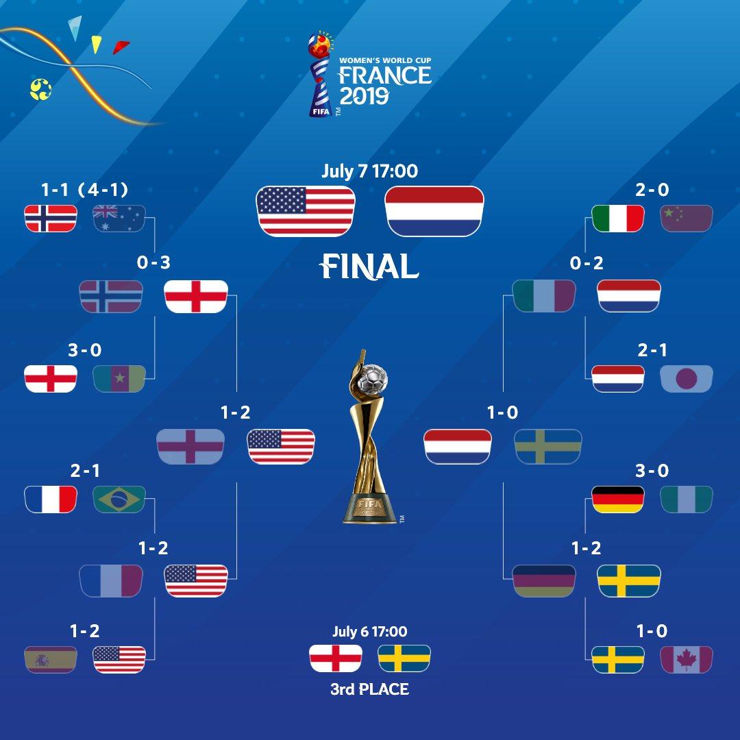 FIFA WWC